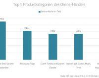 Schweiz: Online-Shopping boomt weiter