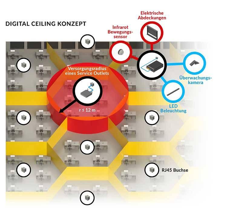 Die Verkabelung intelligenter Gebäude sollte anwendungsneutral und herstellerunabhängig sein. Optimal eignet sich dafür das Konzept der strukturierten Verkabelung für Datennetze in Verbindung mit dem Internetprotokoll. Mittels Digital Ceiling lässt sich dieses Konzept wabenförmig im Gebäude ausdehnen.