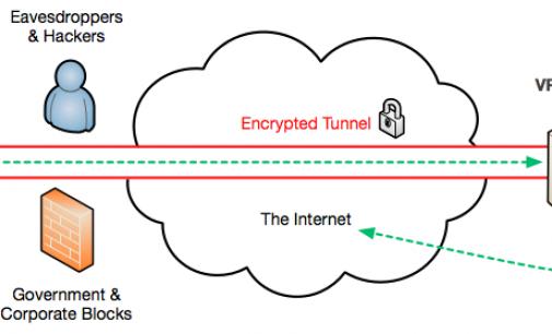 VPN: Eine effektive Lösung zum Schutz Ihrer Privatsphäre im Internet