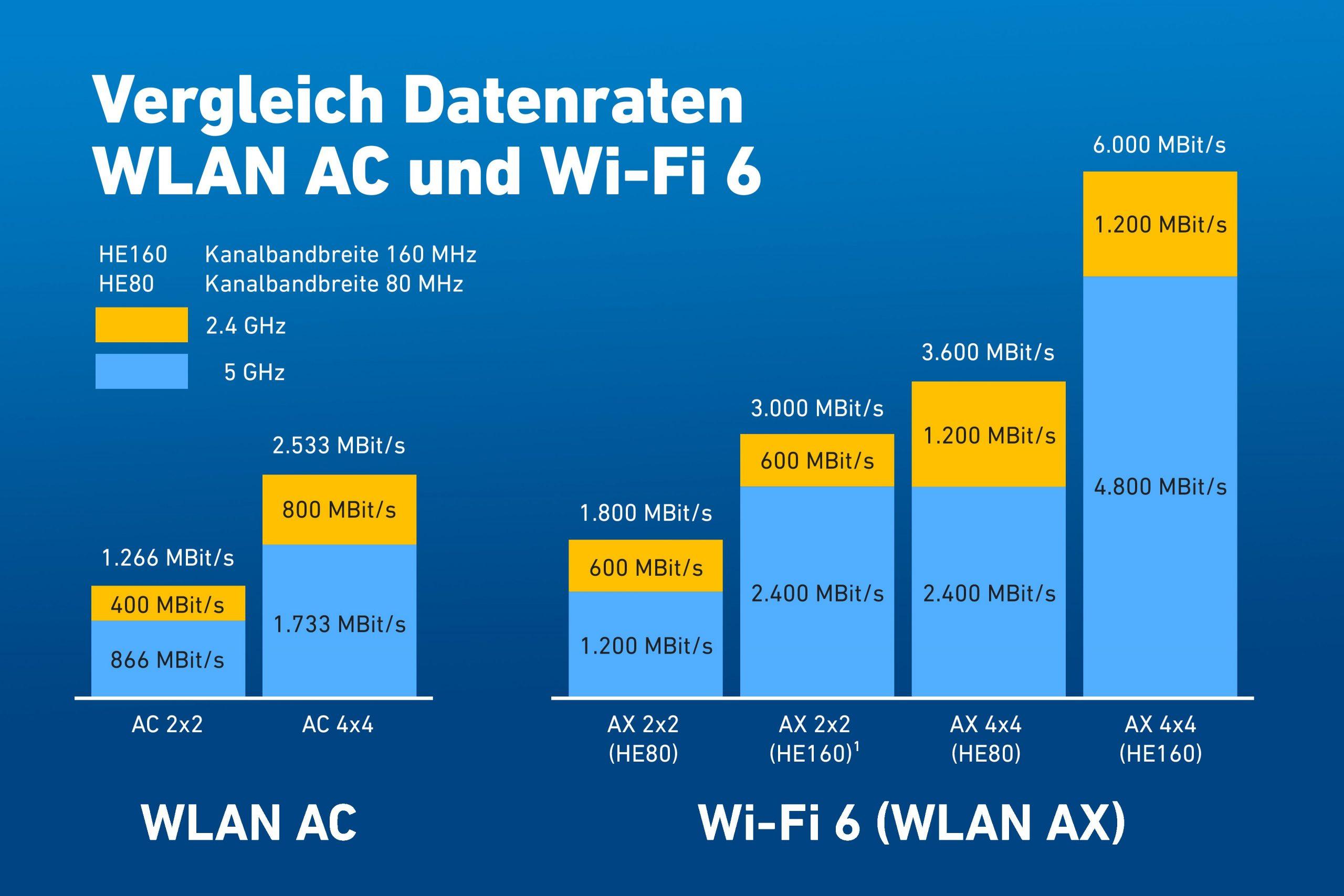 Netzwerkspezialist AVM klärt auf: Wi-Fi 6 - Was bringt der neue WLAN-Standard?