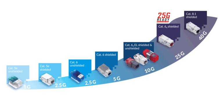 Kat. 8.1 Verkabelung und 40 Gbit/s (40G): die Spitze der Datenübertragung über Kupferverkabelung.