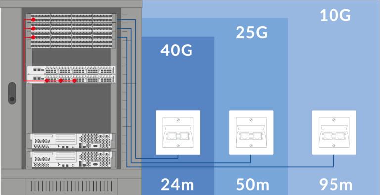 Das Kat. 8.1 Verkabelungssystem von R&M ist rückwärtskompatibel. Es deckt die Leistungsstufen von 40 bis 10 Gbit/s Ethernet (40G–10G) ab.